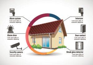 custom alarm systems Franklin TN custom home security systems burglar alarms